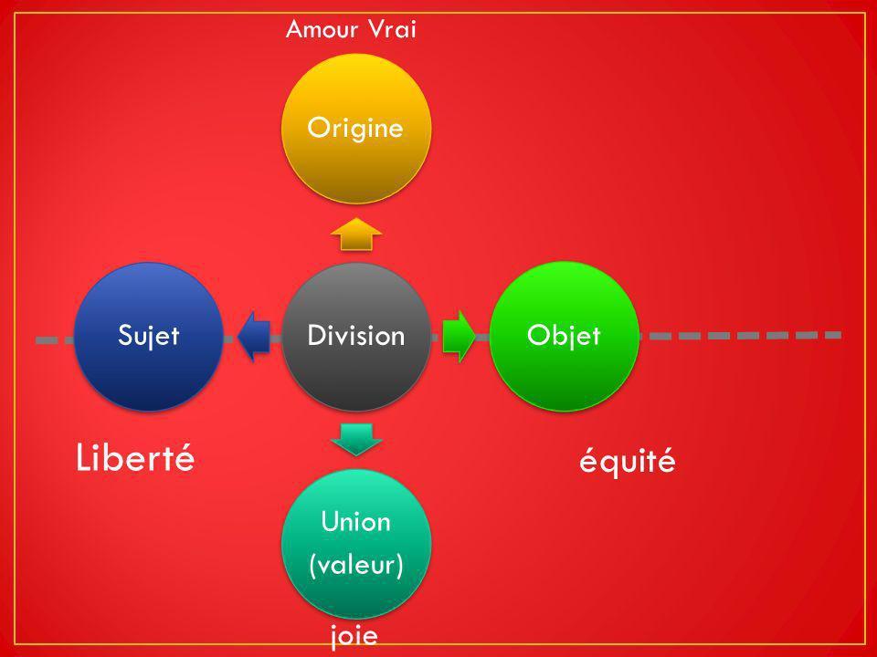 Liberté équité joie Amour Vrai Division Origine Objet (valeur) Union