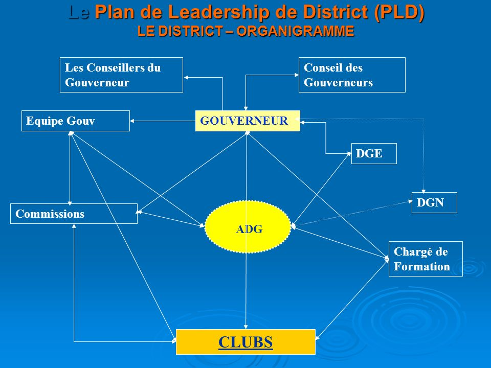 Le Plan de Leadership de District (PLD) LE DISTRICT – ORGANIGRAMME