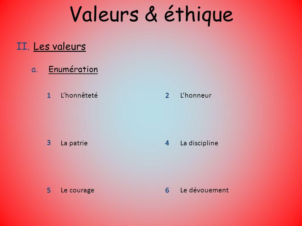 Valeurs & éthique Les valeurs Enumération 1 2 3 4 5 6 L'honnêteté