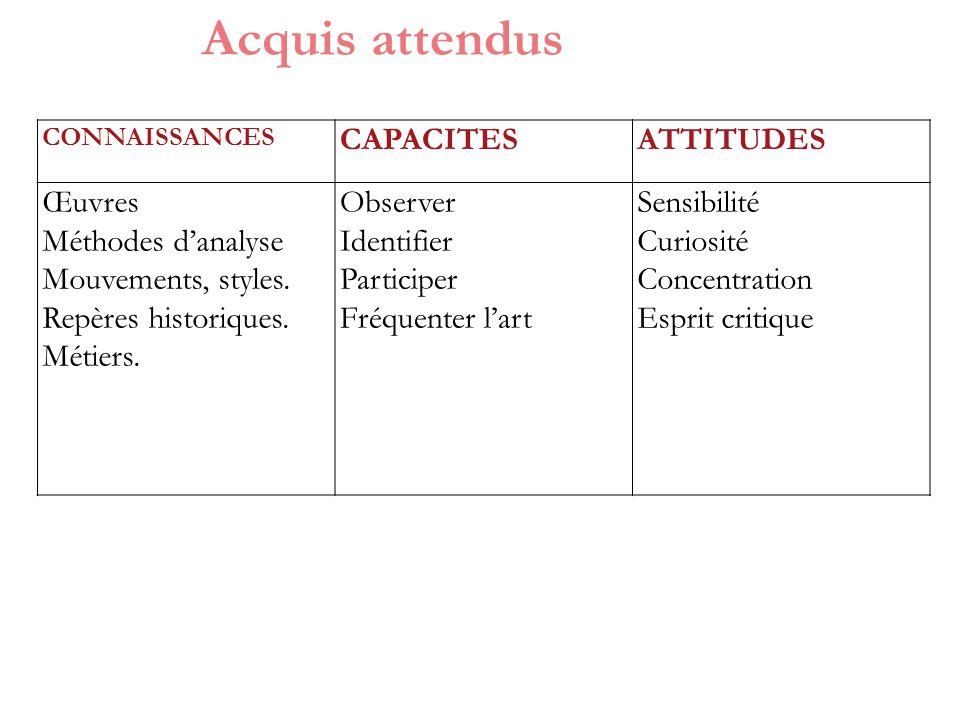 Acquis attendus CAPACITES ATTITUDES Œuvres Méthodes d'analyse
