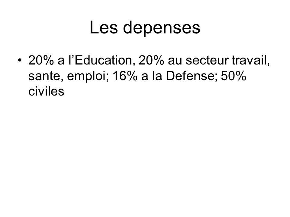 Les depenses 20% a l'Education, 20% au secteur travail, sante, emploi; 16% a la Defense; 50% civiles.