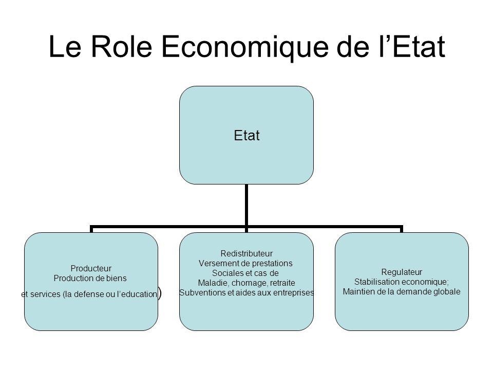 Le Role Economique de l'Etat