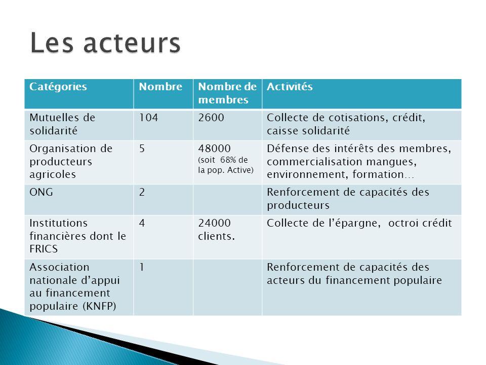 Les acteurs Catégories Nombre Nombre de membres Activités