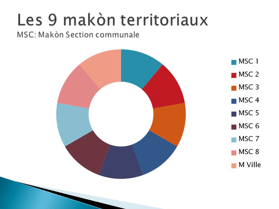 Les 9 makòn territoriaux MSC: Makòn Section communale