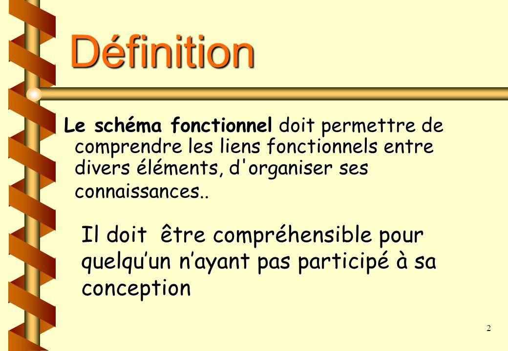 Définition Le schéma fonctionnel doit permettre de comprendre les liens fonctionnels entre divers éléments, d organiser ses connaissances..