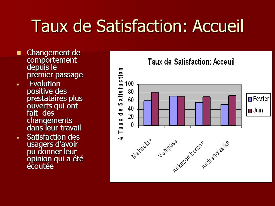 Taux de Satisfaction: Accueil