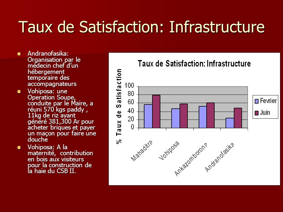 Taux de Satisfaction: Infrastructure