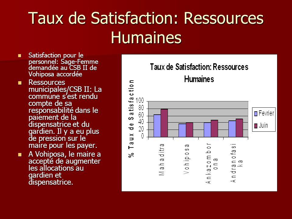 Taux de Satisfaction: Ressources Humaines