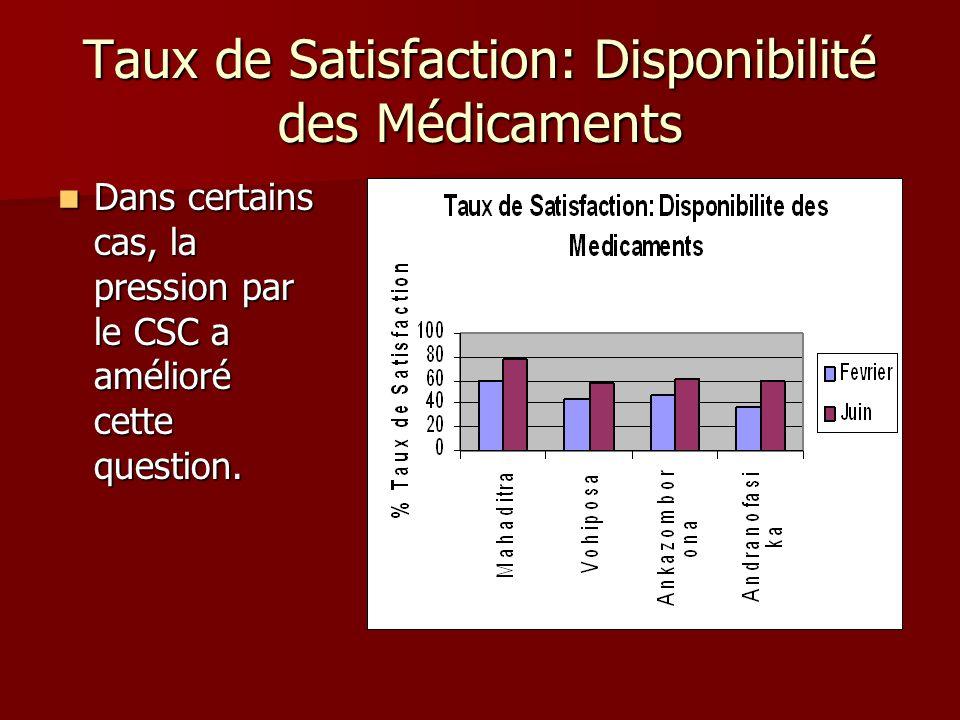 Taux de Satisfaction: Disponibilité des Médicaments