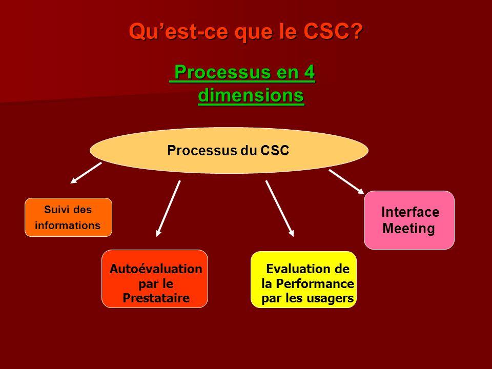 Processus en 4 dimensions