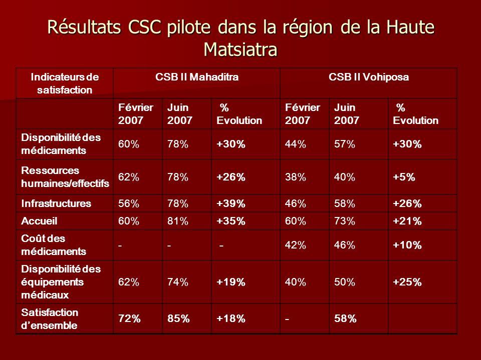 Résultats CSC pilote dans la région de la Haute Matsiatra