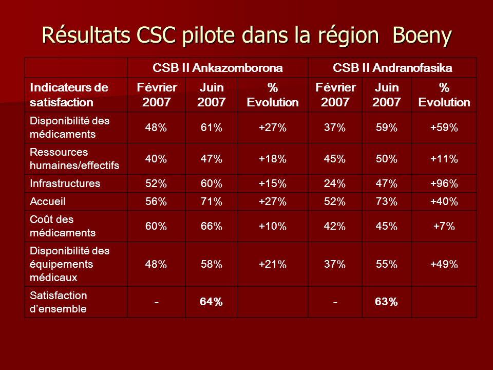 Résultats CSC pilote dans la région Boeny
