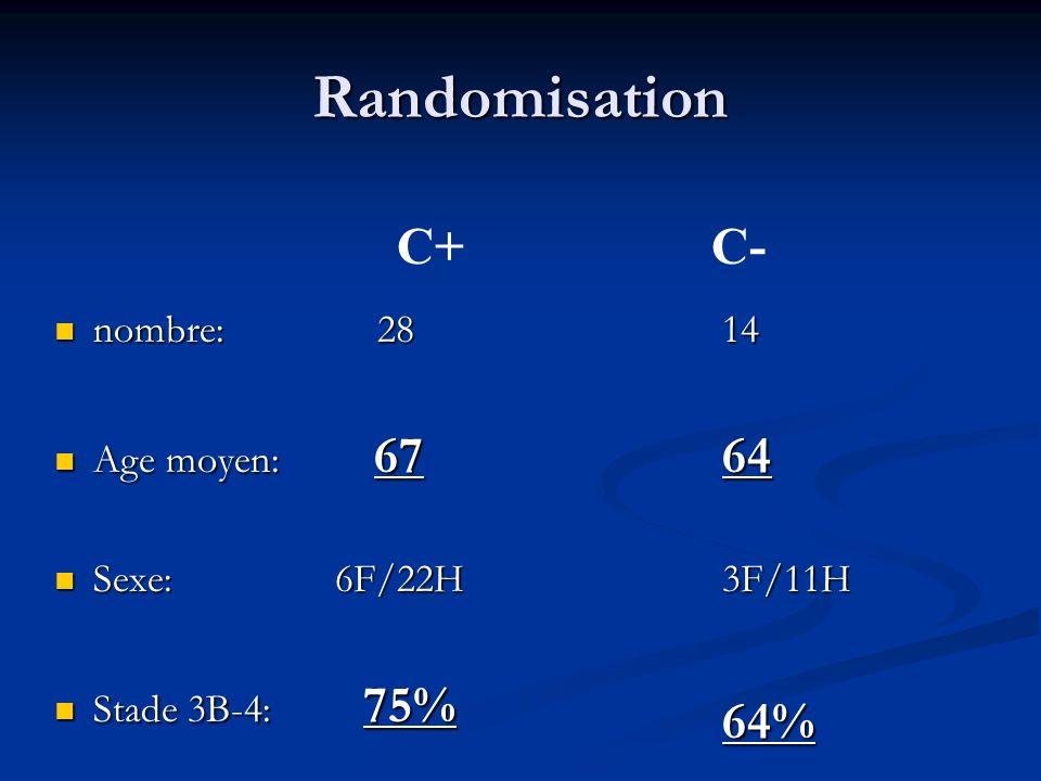 Randomisation C+ C- 64 64% nombre: 28 Age moyen: 67 Sexe: 6F/22H