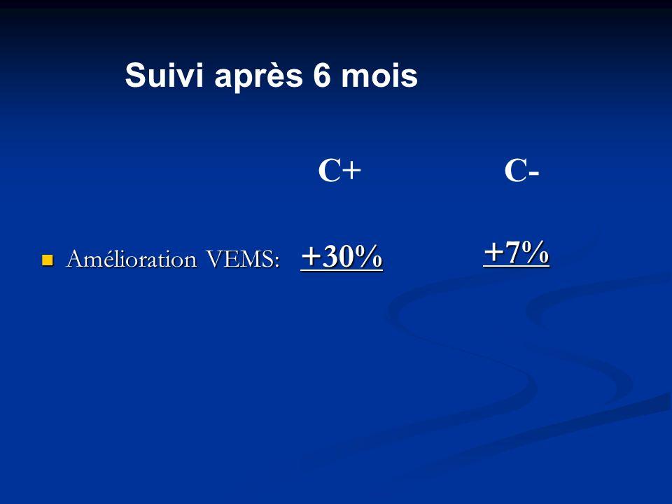 Suivi après 6 mois Amélioration VEMS: +30% C+ C- +7%