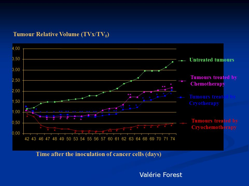 Tumour Relative Volume (TVx/TV0)