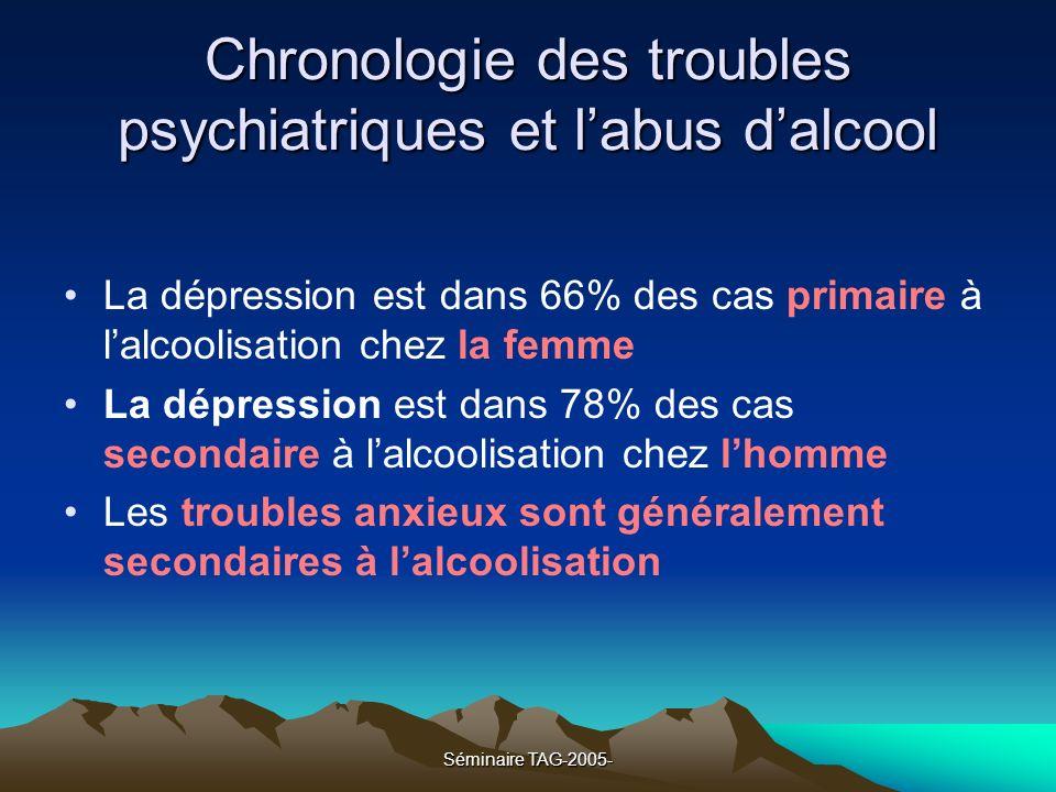 Chronologie des troubles psychiatriques et l'abus d'alcool