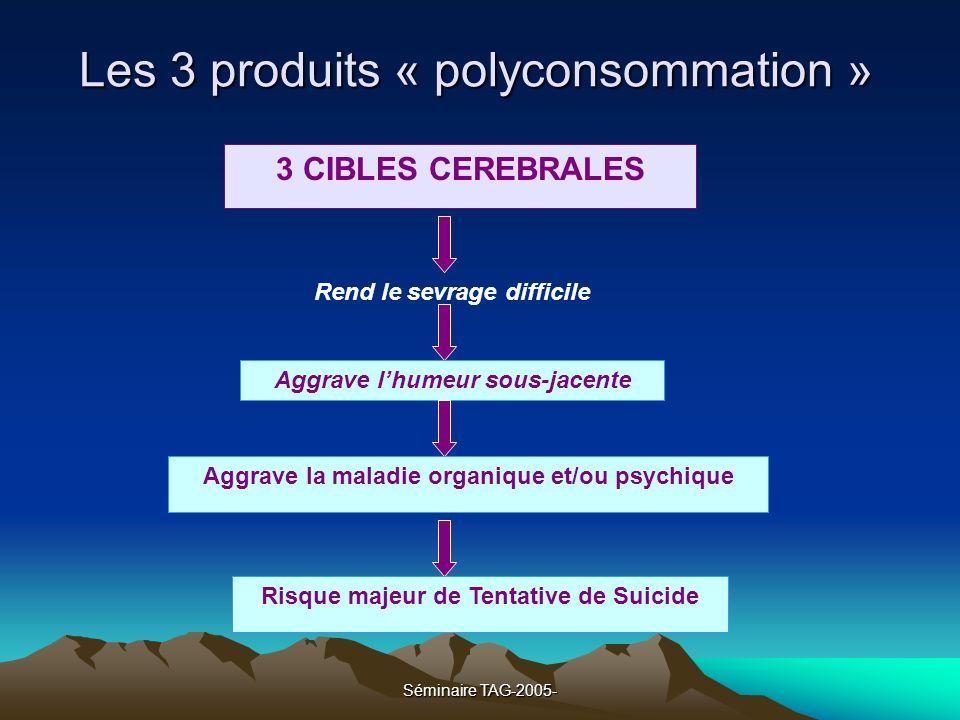 Les 3 produits « polyconsommation »