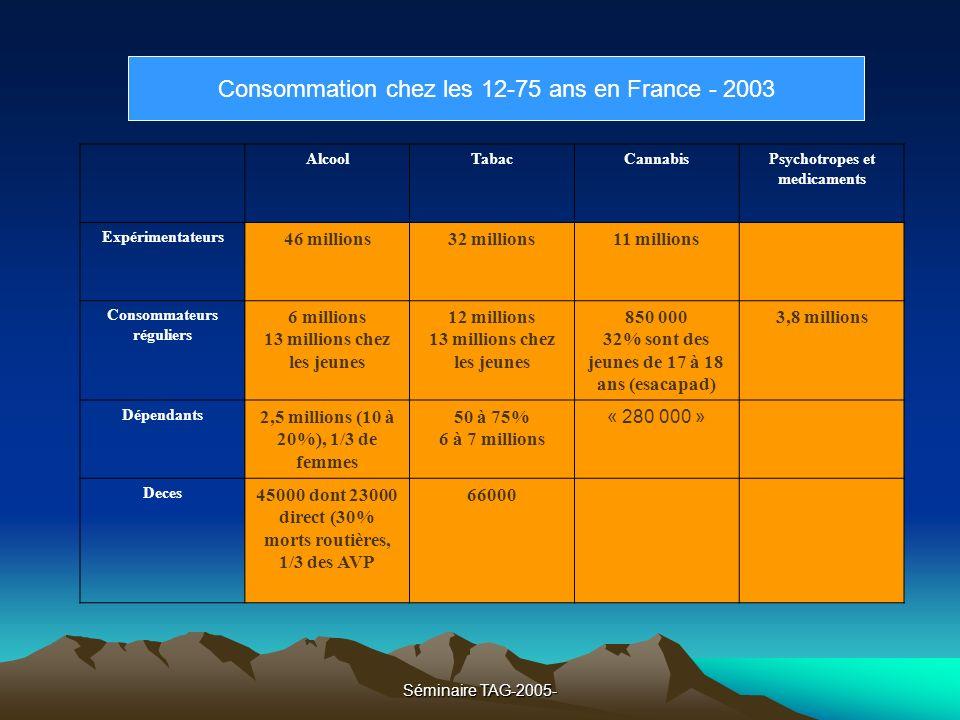 Consommation chez les 12-75 ans en France - 2003