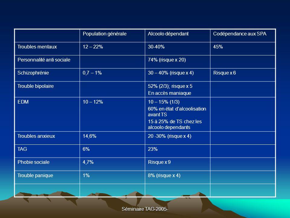 Population générale Alcoolo dépendant. Codépendance aux SPA. Troubles mentaux. 12 – 22% 30-40% 45%