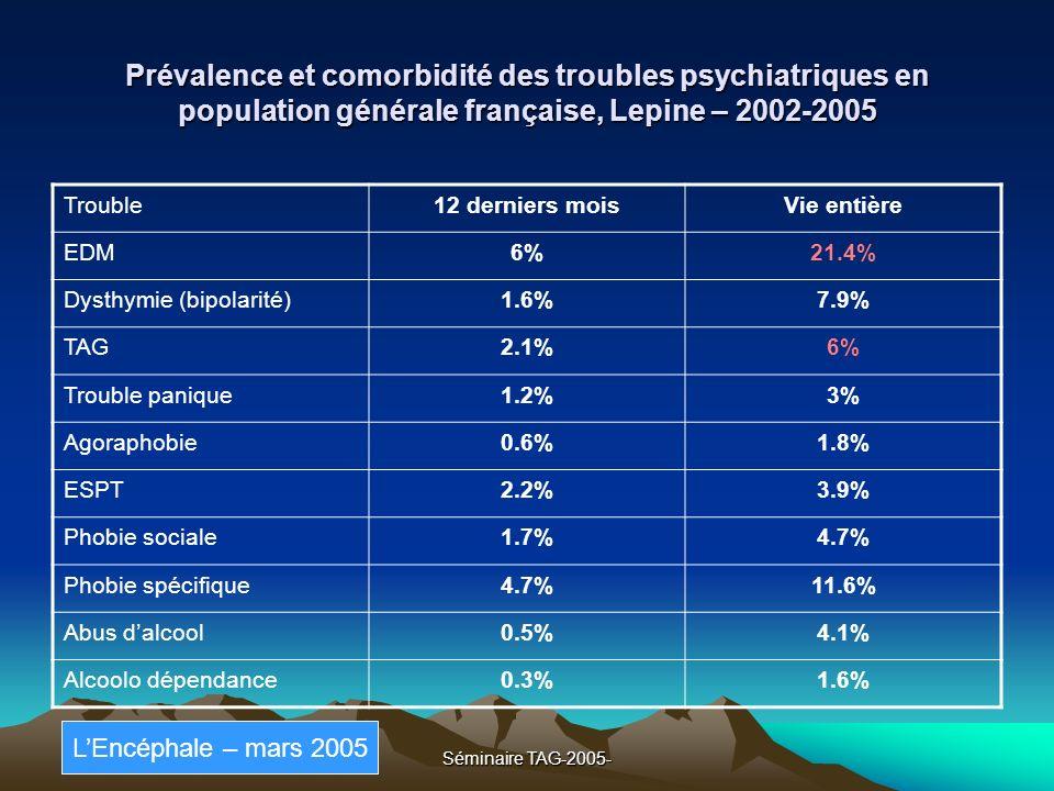 Prévalence et comorbidité des troubles psychiatriques en population générale française, Lepine – 2002-2005