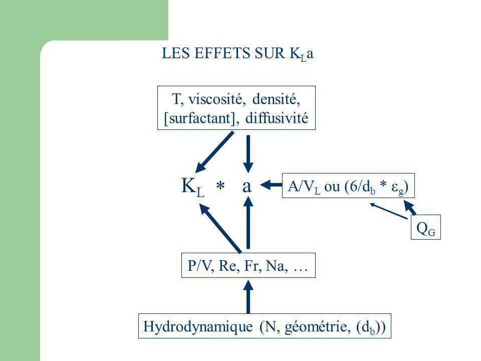 KL * a LES EFFETS SUR KLa T, viscosité, densité,