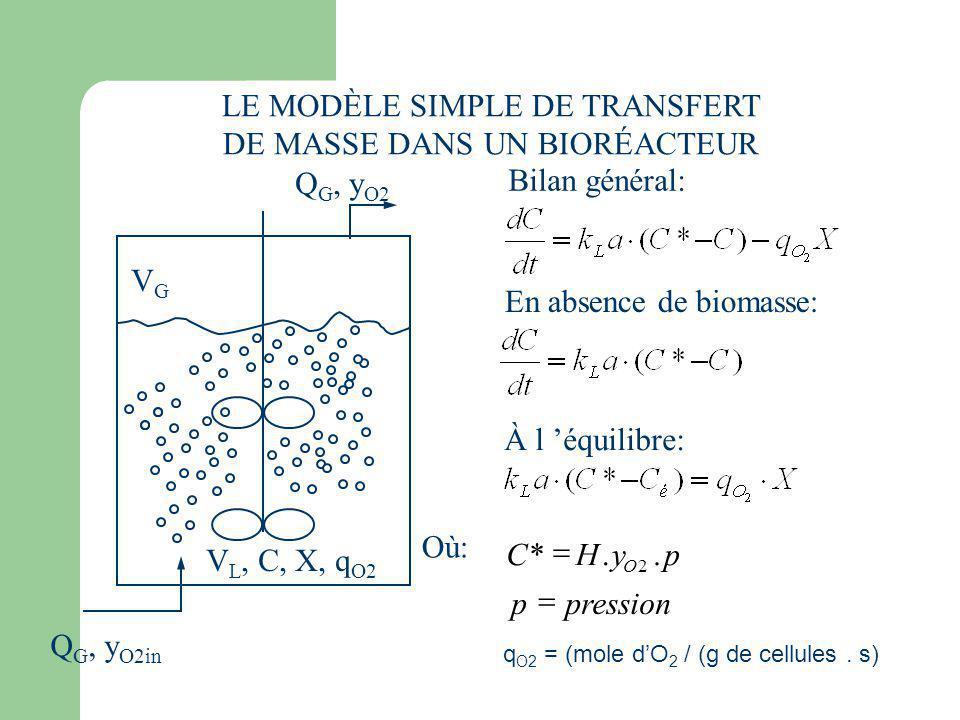 LE MODÈLE SIMPLE DE TRANSFERT DE MASSE DANS UN BIORÉACTEUR