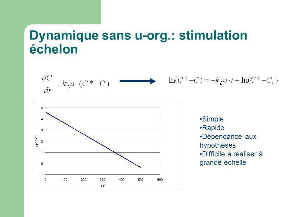 Dynamique sans u-org.: stimulation échelon