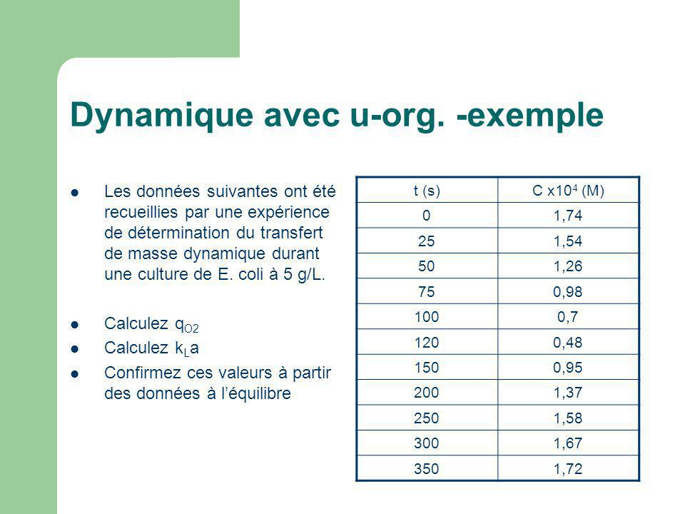 Dynamique avec u-org. -exemple