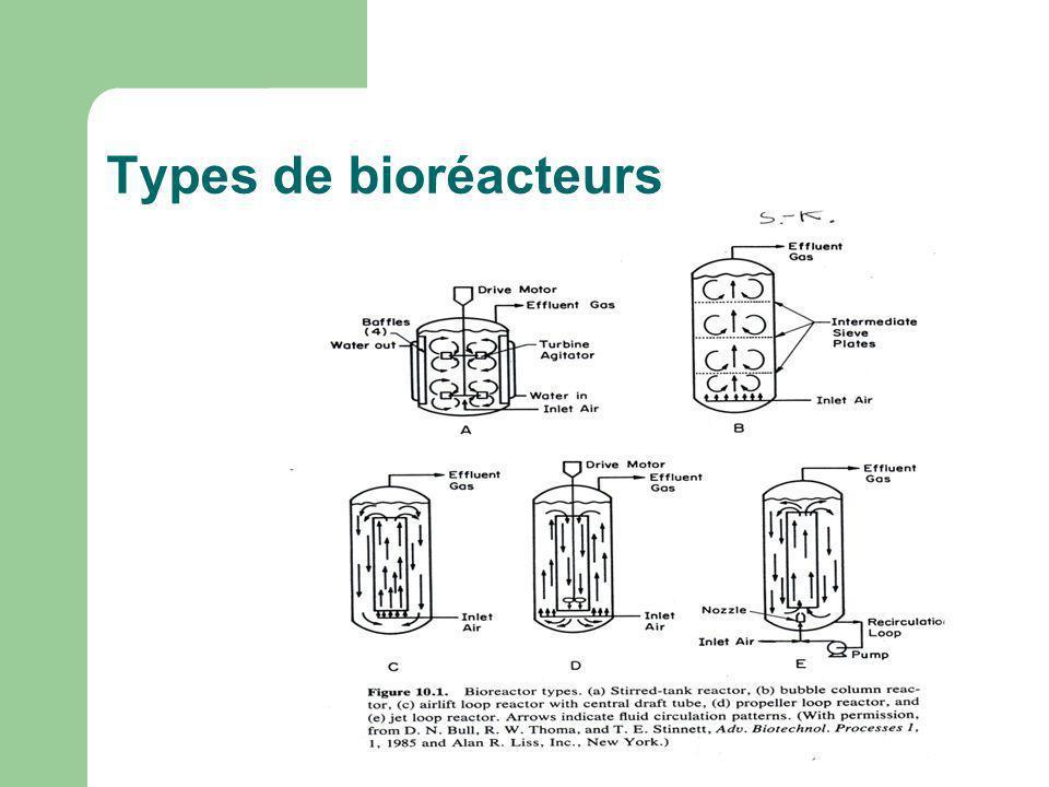 Types de bioréacteurs