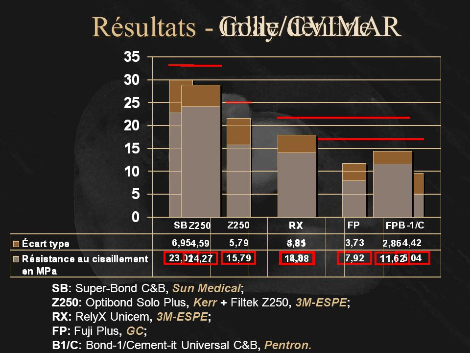 Inlay/dentine Colle/CVIMAR Résultats -
