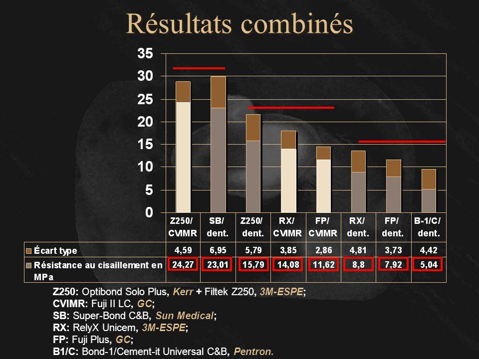 Résultats combinés Voici les résultats combinés :
