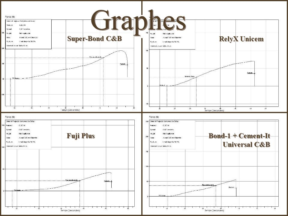 Graphes Super-Bond C&B RelyX Unicem Fuji Plus Bond-1 + Cement-It