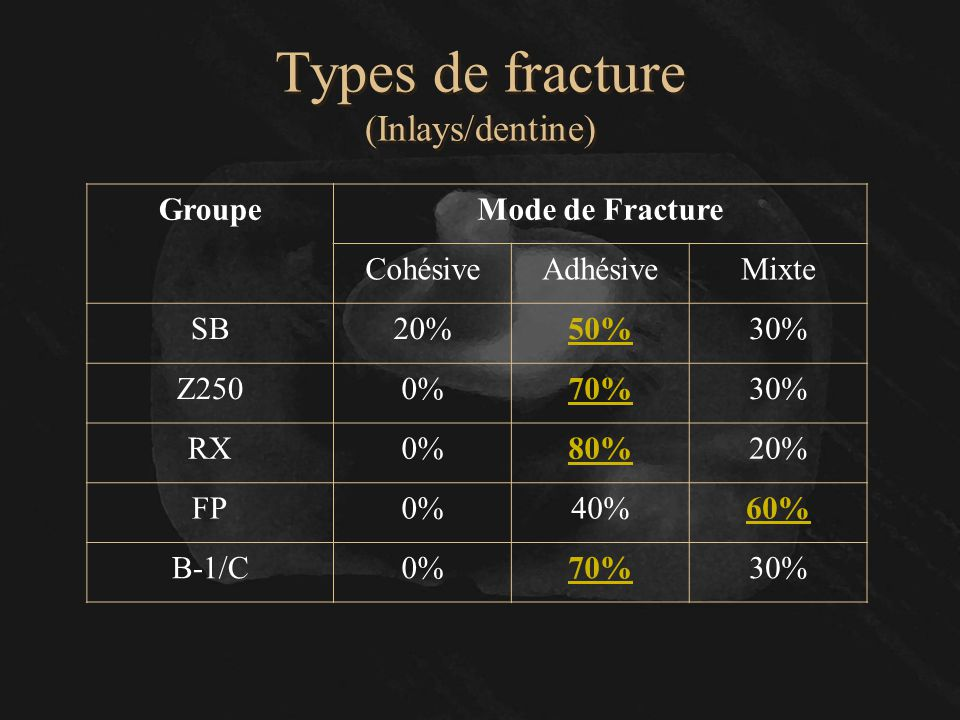 Types de fracture (Inlays/dentine)