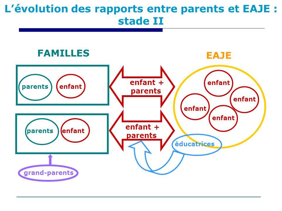 L'évolution des rapports entre parents et EAJE : stade II