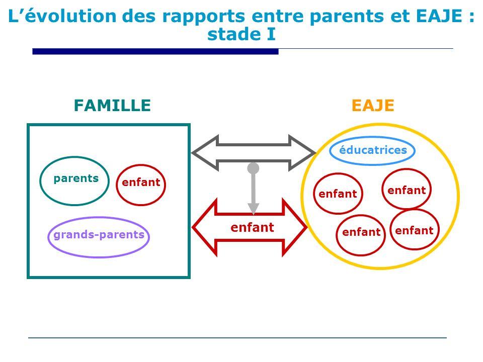 L'évolution des rapports entre parents et EAJE : stade I