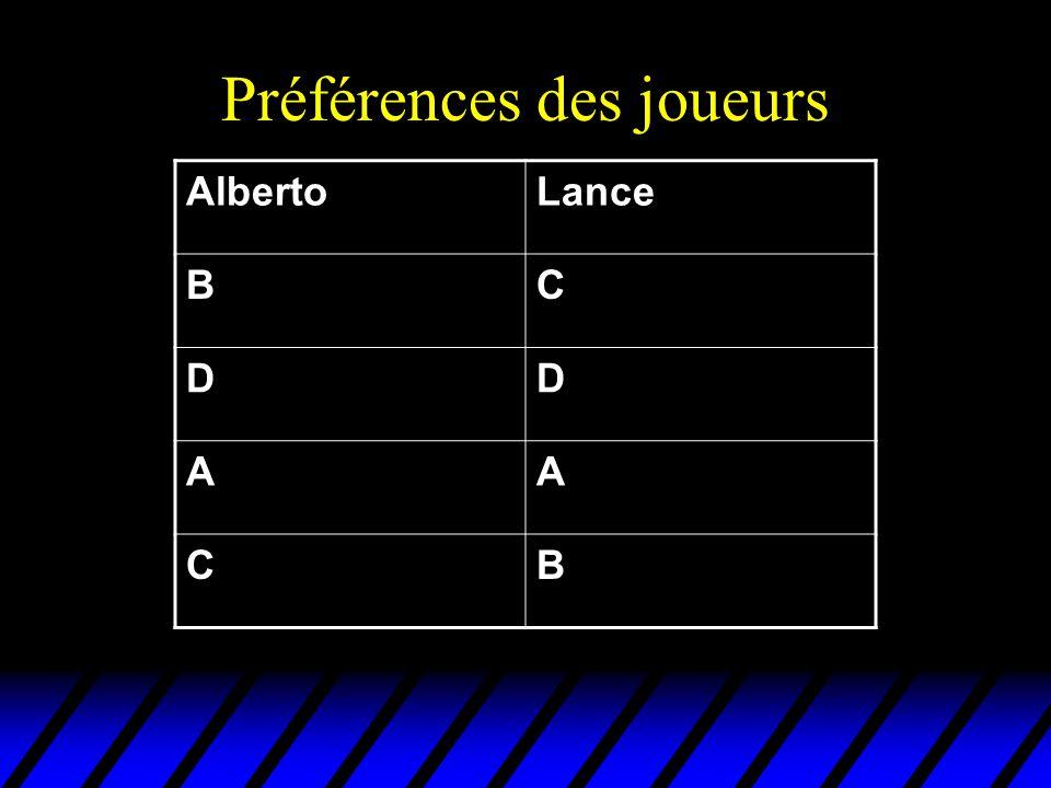 Préférences des joueurs