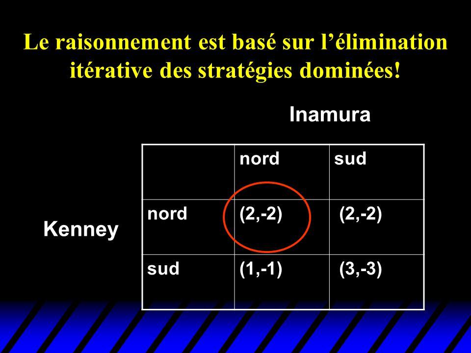 Le raisonnement est basé sur l'élimination itérative des stratégies dominées!
