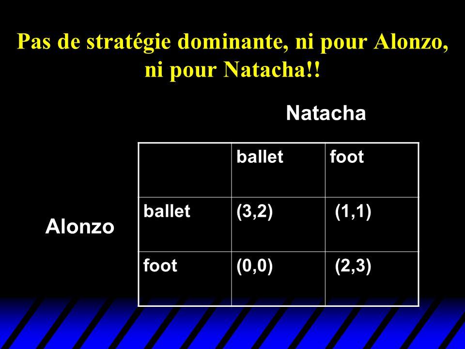 Pas de stratégie dominante, ni pour Alonzo, ni pour Natacha!!