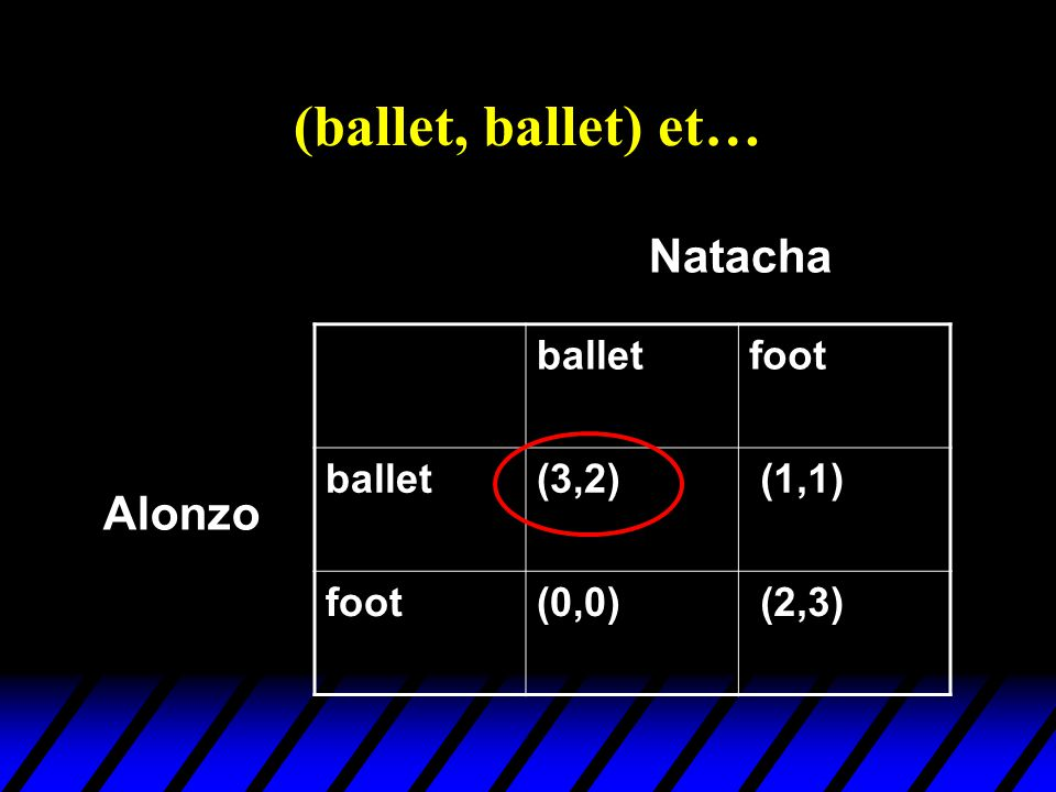 (ballet, ballet) et… Natacha Alonzo ballet foot (3,2) (1,1) (0,0)