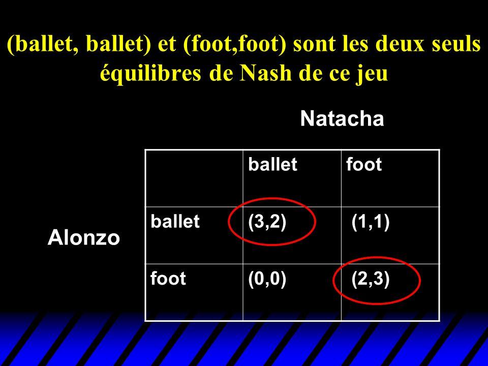 (ballet, ballet) et (foot,foot) sont les deux seuls équilibres de Nash de ce jeu