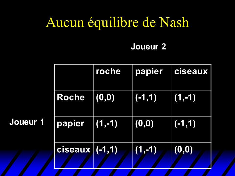 Aucun équilibre de Nash