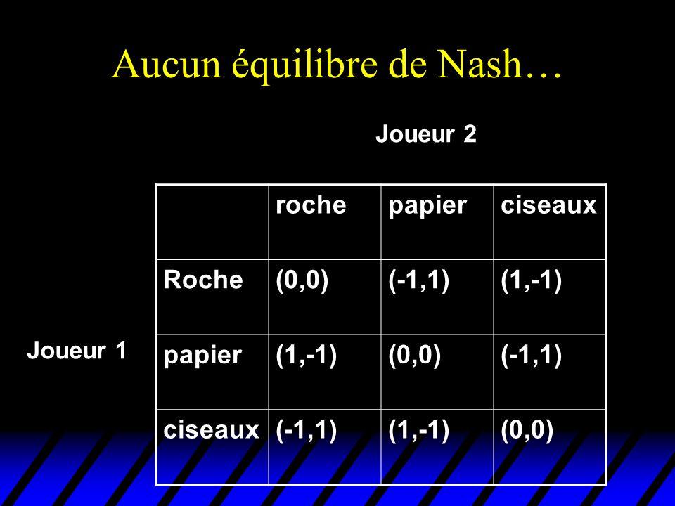 Aucun équilibre de Nash…