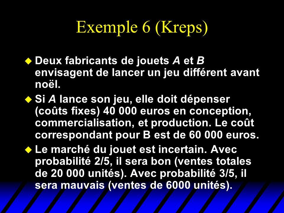 Exemple 6 (Kreps) Deux fabricants de jouets A et B envisagent de lancer un jeu différent avant noël.