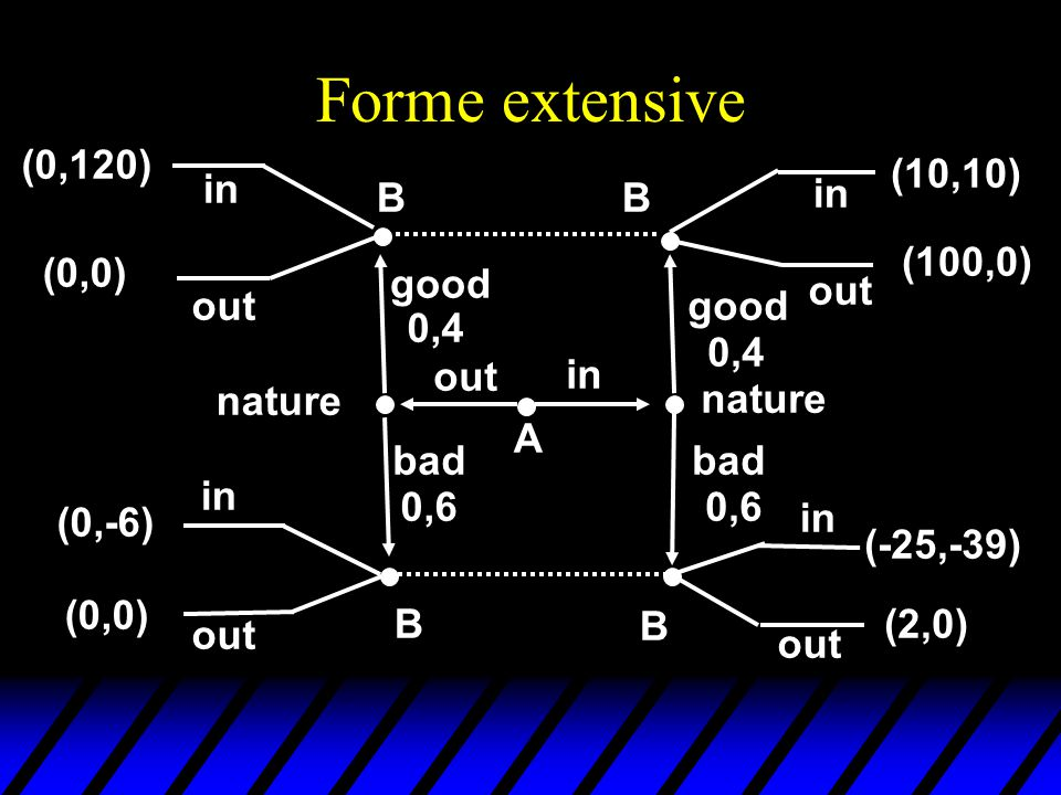 Forme extensive (0,120) (10,10) in B B in (100,0) (0,0) good out out