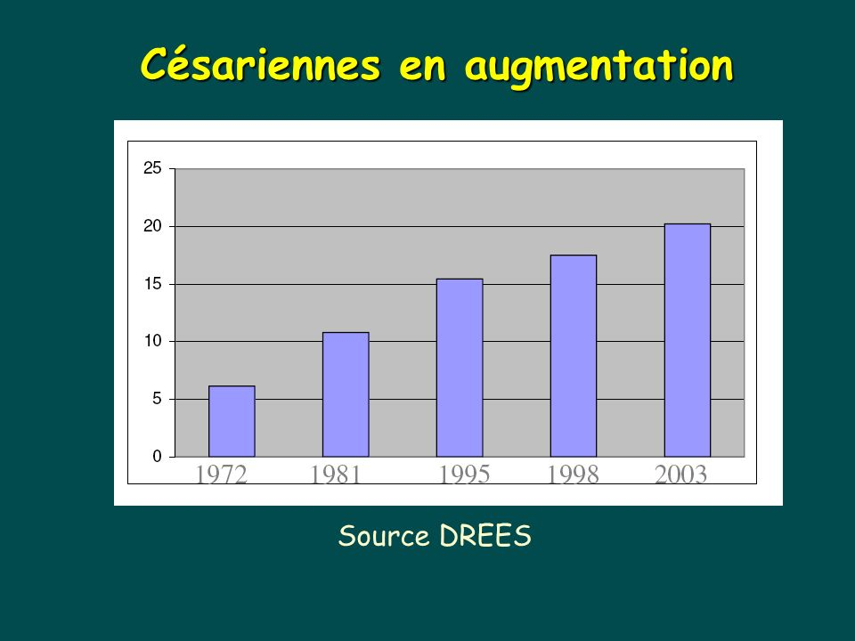 Césariennes en augmentation