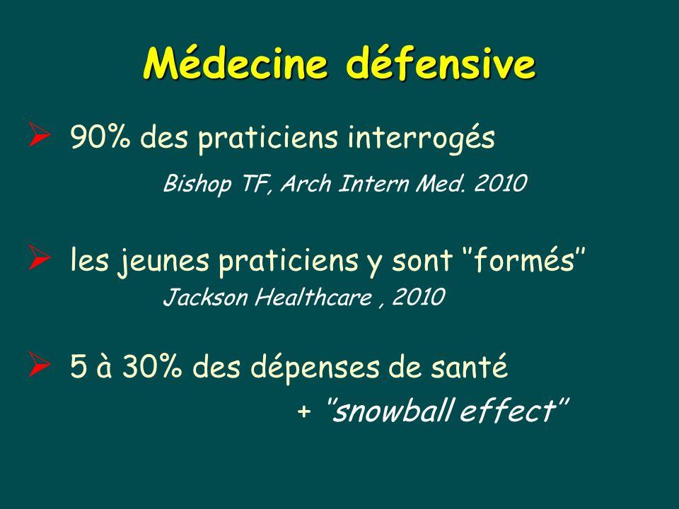 Médecine défensive 90% des praticiens interrogés