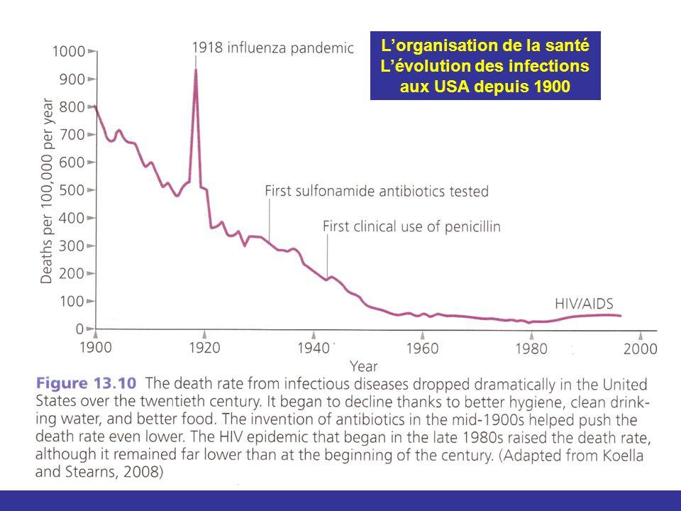 L'organisation de la santé L'évolution des infections