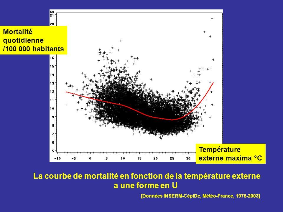 La courbe de mortalité en fonction de la température externe