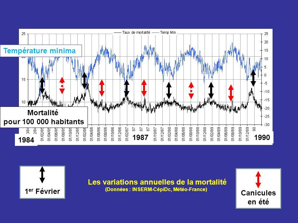 Les variations annuelles de la mortalité
