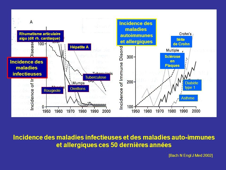Incidence des maladies. autoimmunes. et allergiques. Rhumatisme articulaire. aigu (dit rh. cardiaque)